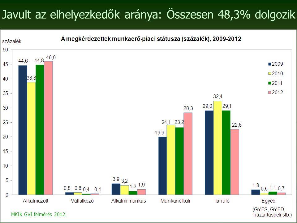 Javult az elhelyezkedők aránya: Összesen 48,3% dolgozik MKIK GVI felmérés 2012.