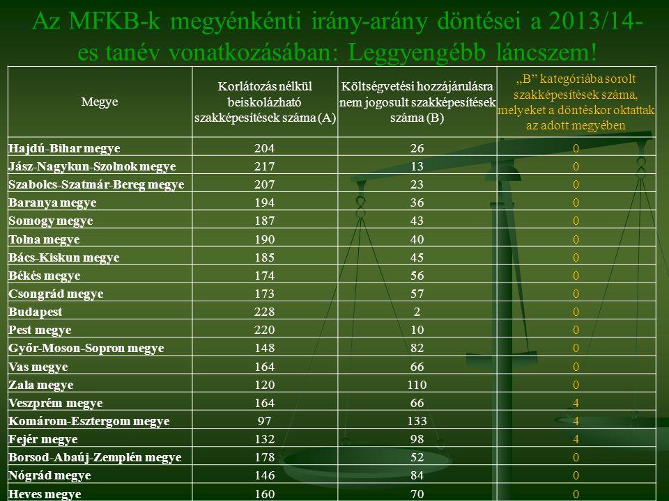 """Megye Korlátozás nélkül beiskolázható szakképesítések száma (A) Költségvetési hozzájárulásra nem jogosult szakképesítések száma (B) """"B"""" kategóriába so"""