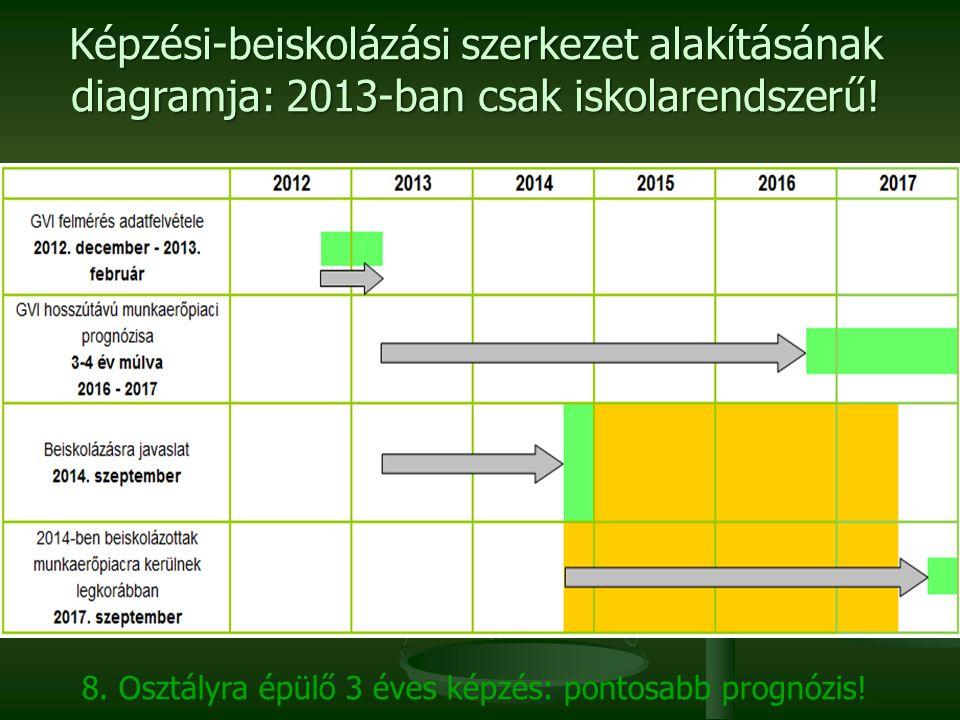 Képzési-beiskolázási szerkezet alakításának diagramja: 2013-ban csak iskolarendszerű! 8. Osztályra épülő 3 éves képzés: pontosabb prognózis!