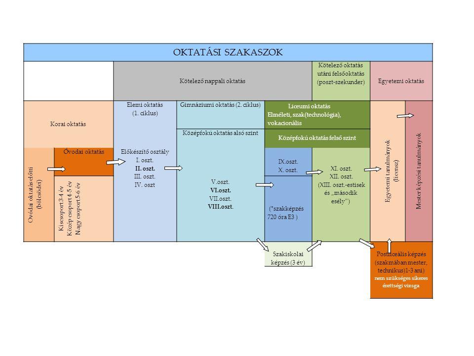 OKTATÁSI SZAKASZOK Kötelező nappali oktatás Kötelező oktatás utáni felsőoktatás (poszt-szekunder) Egyetemi oktatás Korai oktatás Elemi oktatás (1.