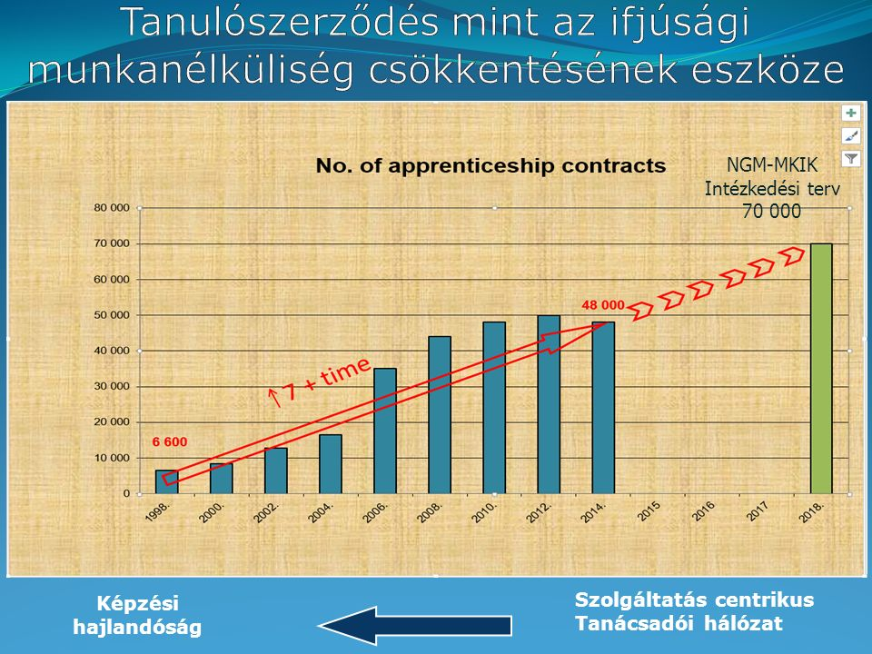 Képzési hajlandóság Szolgáltatás centrikus Tanácsadói hálózat NGM-MKIK Intézkedési terv 70 000
