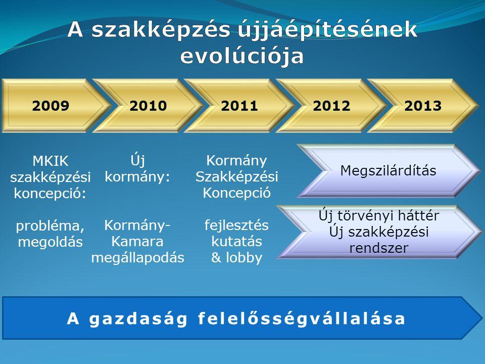 2009 MKIK szakképzési koncepció: probléma, megoldás Új kormány: Kormány- Kamara megállapodás 2010201120122013 Új törvényi háttér Új szakképzési rendszer Megszilárdítás Kormány Szakképzési Koncepció fejlesztés kutatás & lobby A gazdaság felelősségvállalása