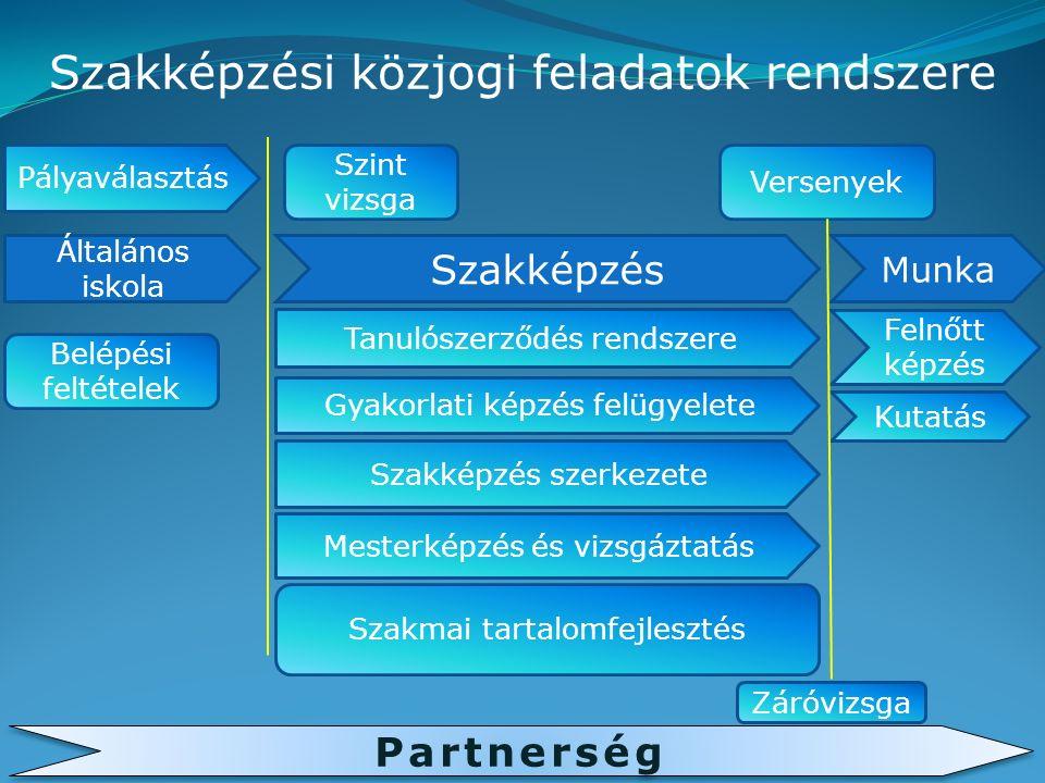 Szakképzési közjogi feladatok rendszere Általános iskola Szakképzés Munka Pályaválasztás Belépési feltételek Szint vizsga Tanulószerződés rendszere Gyakorlati képzés felügyelete Záróvizsga Szakképzés szerkezete Mesterképzés és vizsgáztatás Szakmai tartalomfejlesztés Versenyek Felnőtt képzés Partnerség Kutatás