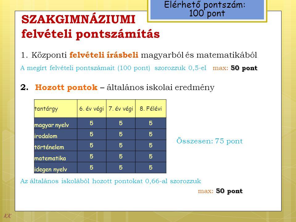 SZAKGIMNÁZIUMI felvételi pontszámítás Elérhető pontszám: 100 pont Összesen: 75 pont 50 pont Az általános iskolából hozott pontokat 0,66-al szorozzuk max: 50 pont 1.Központi felvételi írásbeli magyarból és matematikából 50 pontA megírt felvételi pontszámait (100 pont) szorozzuk 0,5-el max: 50 pont 2.
