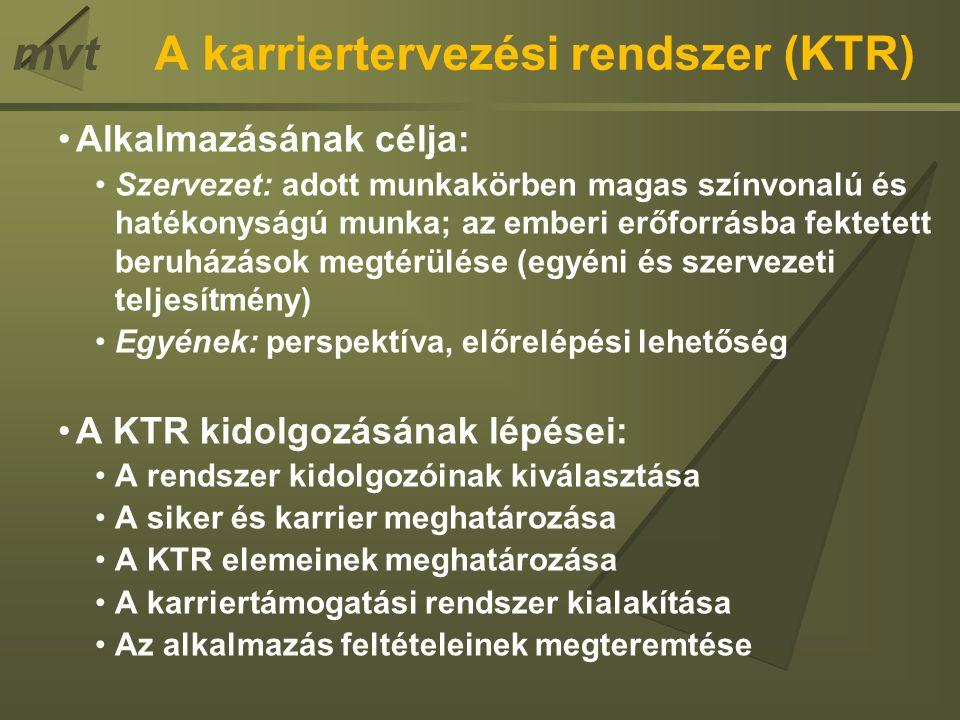 mvtA karriertervezési rendszer (KTR) Alkalmazásának célja: Szervezet: adott munkakörben magas színvonalú és hatékonyságú munka; az emberi erőforrásba fektetett beruházások megtérülése (egyéni és szervezeti teljesítmény) Egyének: perspektíva, előrelépési lehetőség A KTR kidolgozásának lépései: A rendszer kidolgozóinak kiválasztása A siker és karrier meghatározása A KTR elemeinek meghatározása A karriertámogatási rendszer kialakítása Az alkalmazás feltételeinek megteremtése