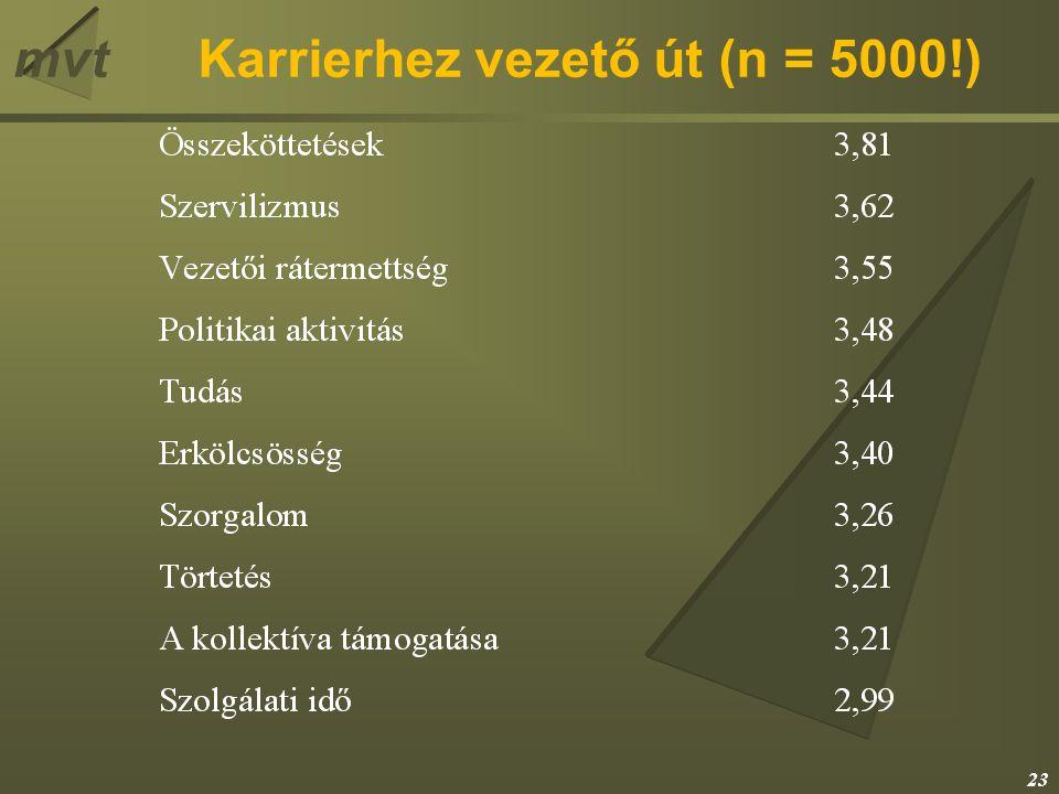 mvtKarrierhez vezető út (n = 5000!) 23