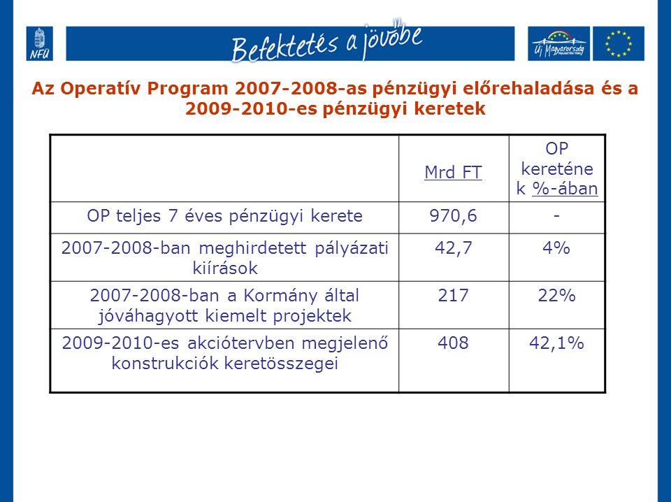 Az Operatív Program 2007-2008-as pénzügyi előrehaladása és a 2009-2010-es pénzügyi keretek Mrd FT OP kereténe k %-ában OP teljes 7 éves pénzügyi kerete970,6- 2007-2008-ban meghirdetett pályázati kiírások 42,74% 2007-2008-ban a Kormány által jóváhagyott kiemelt projektek 21722% 2009-2010-es akciótervben megjelenő konstrukciók keretösszegei 40842,1%
