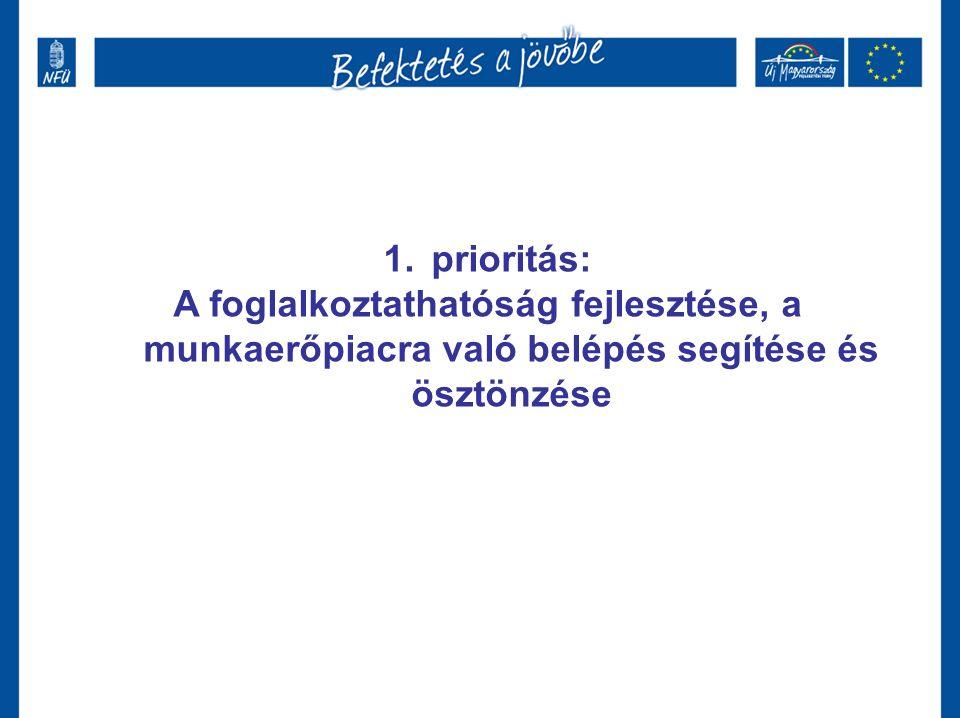 1.prioritás: A foglalkoztathatóság fejlesztése, a munkaerőpiacra való belépés segítése és ösztönzése
