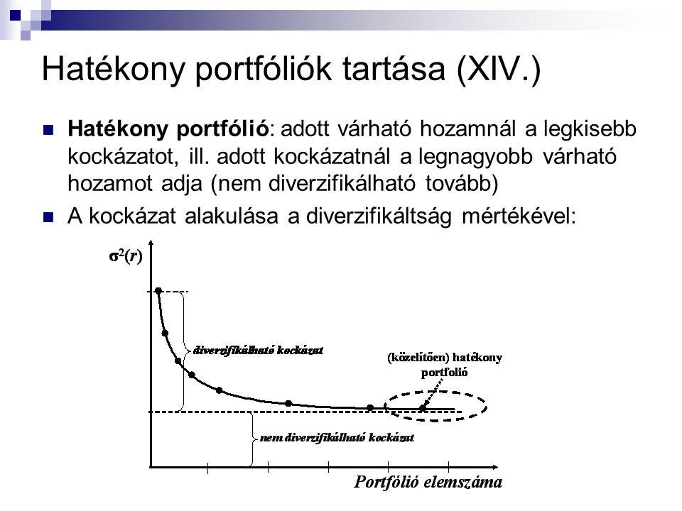 Hatékony portfóliók tartása (XIV.) Hatékony portfólió: adott várható hozamnál a legkisebb kockázatot, ill. adott kockázatnál a legnagyobb várható hoza