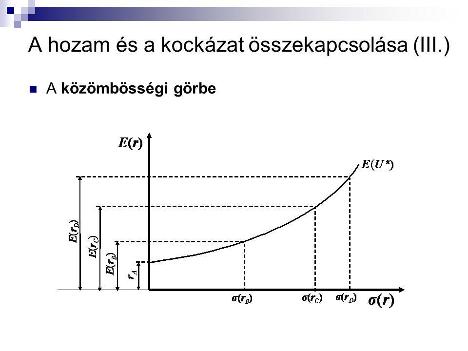 Hatékony portfóliók tartása (XI.) Ábrázoljuk a lehetséges portfóliókat különféle korrelációk esetén: A korrelációk persze a valóságban adottak…