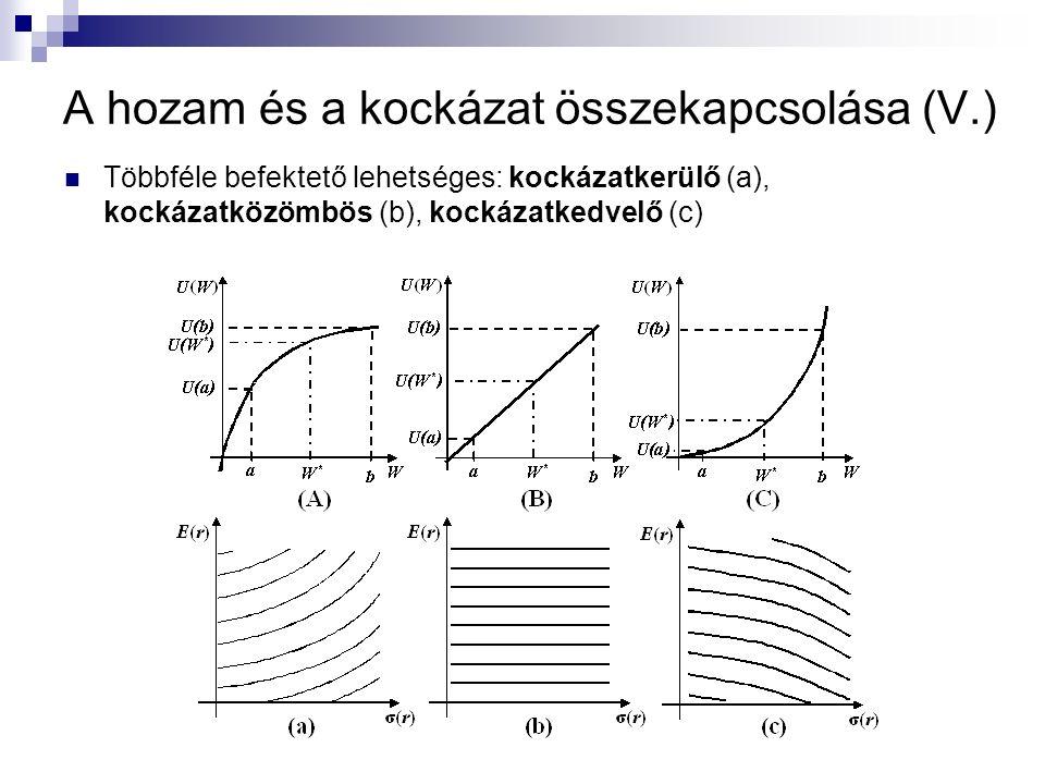 Várható hozam – szórás kapcsolat analitikusan: A: kockázatkerülési együttható A kockázatot a matematikai szórással azonosítjuk A hozamokat normális eloszlásúnak feltételezzük Kockázatkerülést tételezünk fel A hozam és a kockázat összekapcsolása (VI.)