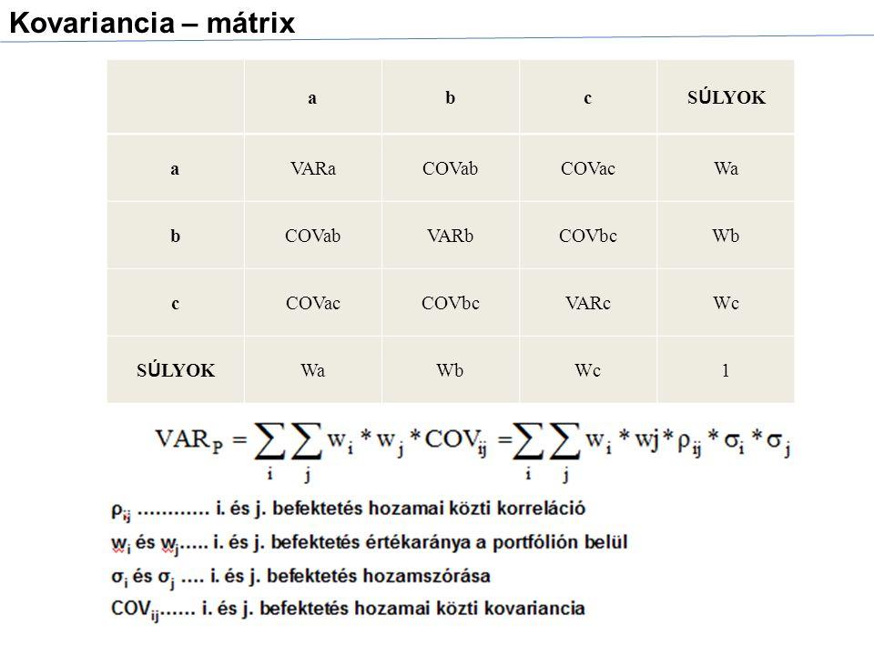 abc S Ú LYOK aVARaCOVabCOVacWa bCOVabVARbCOVbcWb cCOVacCOVbcVARcWc S Ú LYOK WaWbWc1 Kovariancia – mátrix