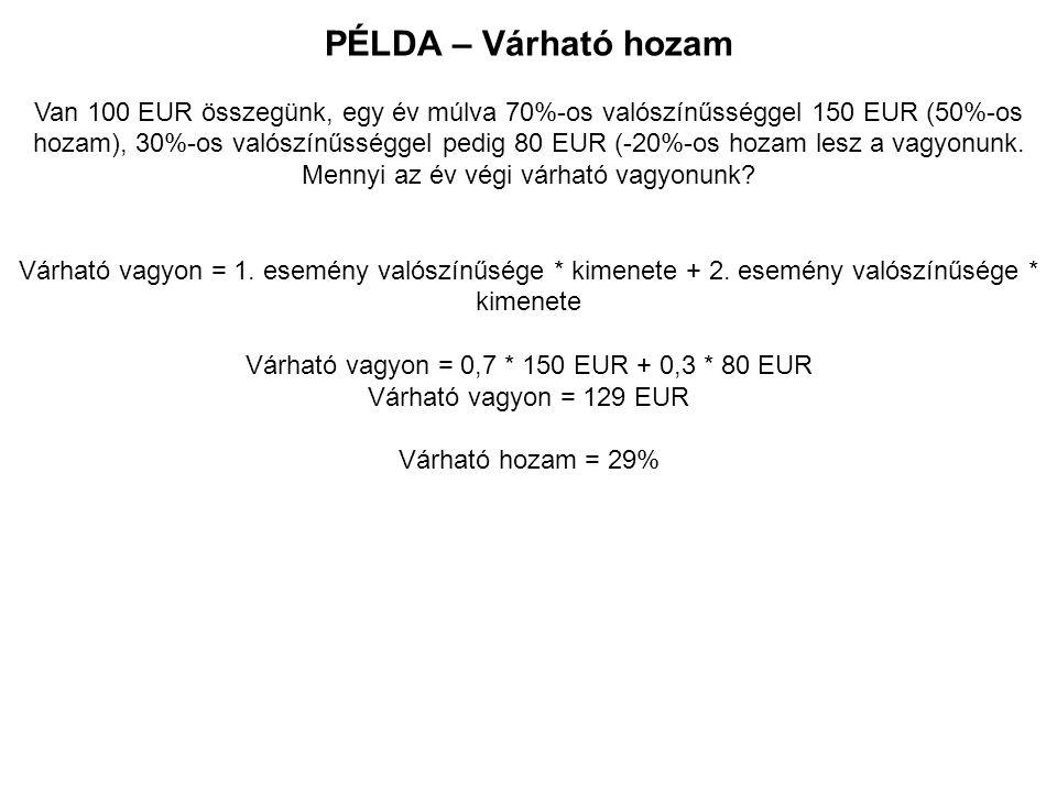 PÉLDA – Várható hozam Van 100 EUR összegünk, egy év múlva 70%-os valószínűsséggel 150 EUR (50%-os hozam), 30%-os valószínűsséggel pedig 80 EUR (-20%-os hozam lesz a vagyonunk.