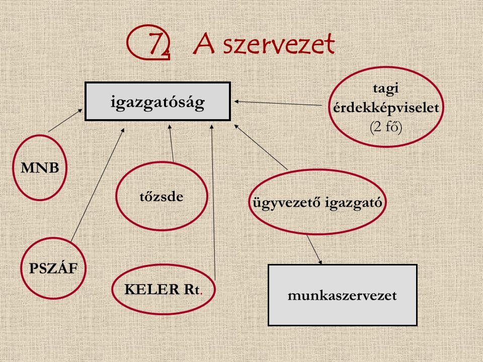 7. A szervezet igazgatóság MNB PSZÁF KELER Rt.