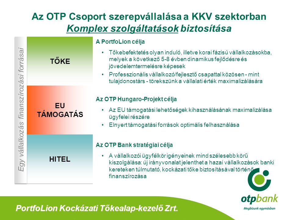 PortfoLion Kockázati Tőkealap-kezelő Zrt.