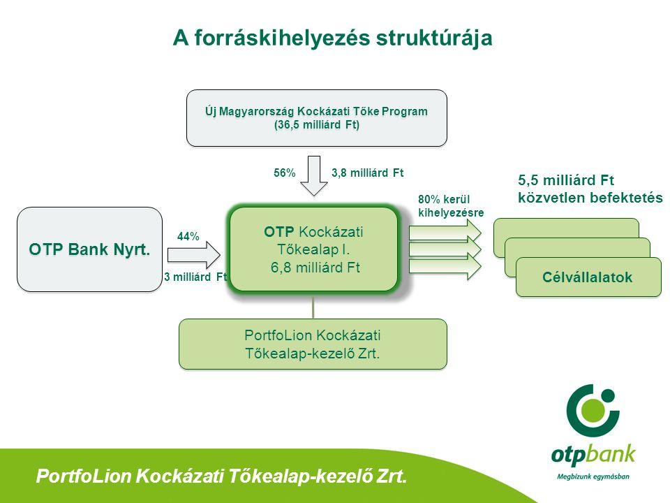 PortfoLion Kockázati Tőkealap-kezelő Zrt.Az OTP Kockázati Tőke Alap I.