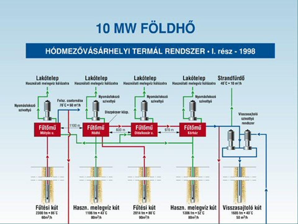 A tudomány és a geotermia esete Magyar Tudományos Akadémia (két verziója) Magyar Tudományos Akadémia (két verziója) ELGI (a föld süllyedése, a sikertelen visszasajtolás, befektetői kockázatok) ELGI (a föld süllyedése, a sikertelen visszasajtolás, befektetői kockázatok) K+F Hódmezővásárhelyen K+F Hódmezővásárhelyen Jedlik pályázati projekt Jedlik pályázati projekt