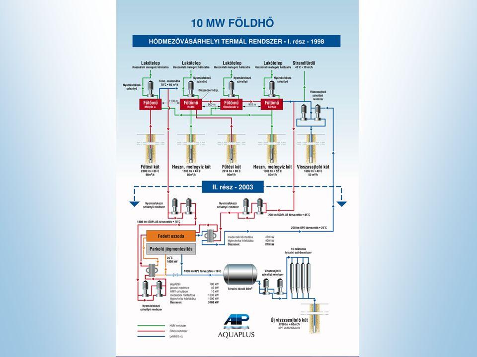 A vízelhelyezés főbb környezeti problémái: Költségvonzatuk: -VTD ~ 5,- Ft/m 3 -Szennyvízbírság~ 15,- Ft/m 3 -VKJ~ 30,- Ft/m 3 Összesen~ 50,- Ft/m 3 - Hőterhelés - Sóterhelés - Vízháztartás felborulása (készlet és rétegnyomás csökkenés)