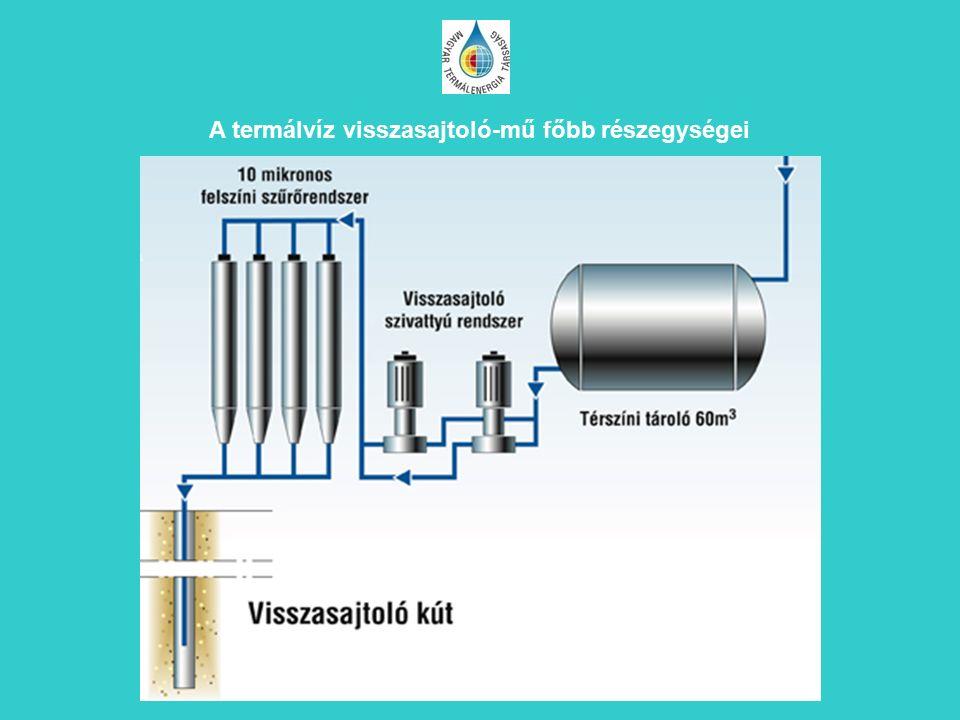A termálvíz visszasajtoló-mű főbb részegységei