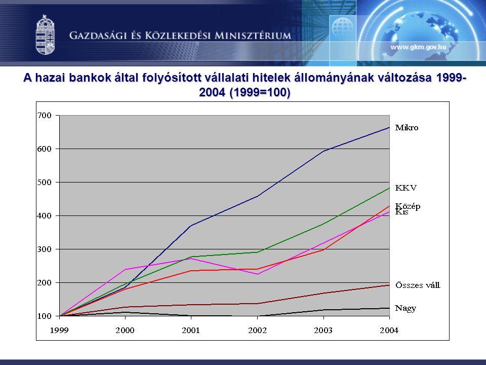 A hazai bankok által folyósított vállalati hitelek állományának változása 1999- 2004 (1999=100)