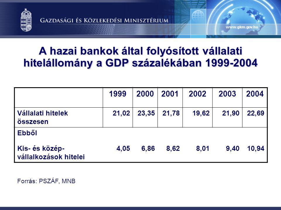A hazai bankok által folyósított vállalati hitelállomány a GDP százalékában 1999-2004 199920002001200220032004 Vállalati hitelek összesen 21,0223,3521,7819,6221,9022,69 Ebből Kis- és közép- vállalkozások hitelei 4,056,868,628,019,4010,94 Forrás: PSZÁF, MNB