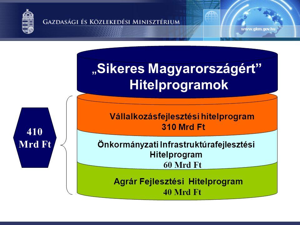 """Agrár Fejlesztési Hitelprogram 40 Mrd Ft Önkormányzati Infrastruktúrafejlesztési Hitelprogram 60 Mrd Ft 410 Mrd Ft Vállalkozásfejlesztési hitelprogram 310 Mrd Ft """" Sikeres Magyarországért Hitelprogramok"""