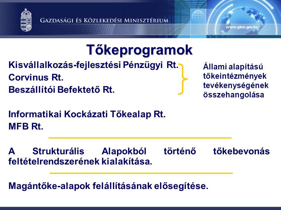 Tőkeprogramok Kisvállalkozás-fejlesztési Pénzügyi Rt.