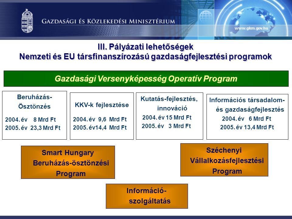 III. Pályázati lehetőségek Nemzeti és EU társfinanszírozású gazdaságfejlesztési programok Gazdasági Versenyképesség Operatív Program Beruházás- Ösztön