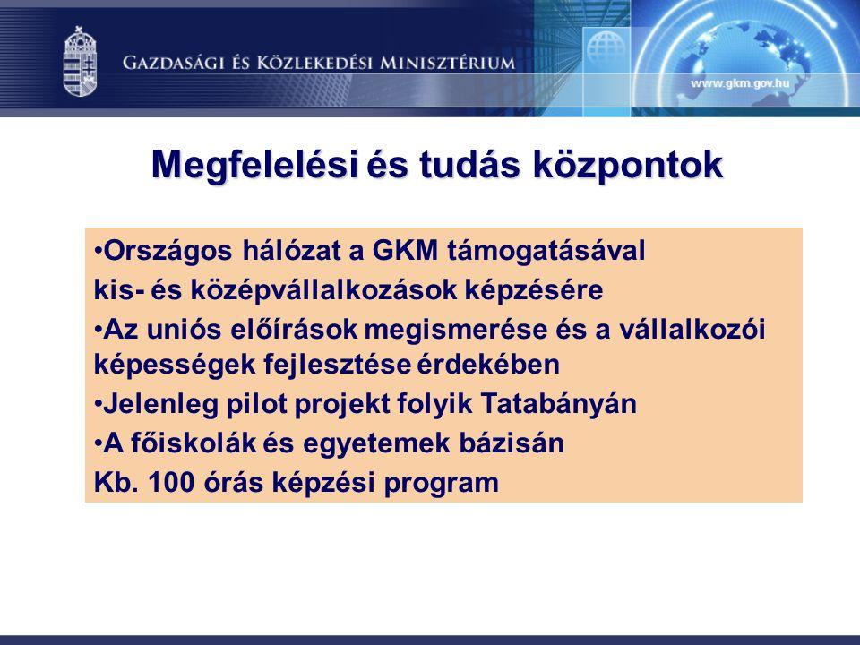 Megfelelési és tudás központok Országos hálózat a GKM támogatásával kis- és középvállalkozások képzésére Az uniós előírások megismerése és a vállalkozói képességek fejlesztése érdekében Jelenleg pilot projekt folyik Tatabányán A főiskolák és egyetemek bázisán Kb.