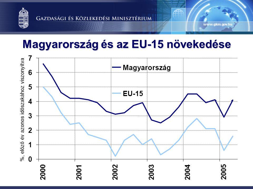 Magyarország és az EU-15 növekedése 0 1 2 3 4 5 6 7 2000200120022003 2004 2005 %, előző év azonos időszakához viszonyítva Magyarország EU-15