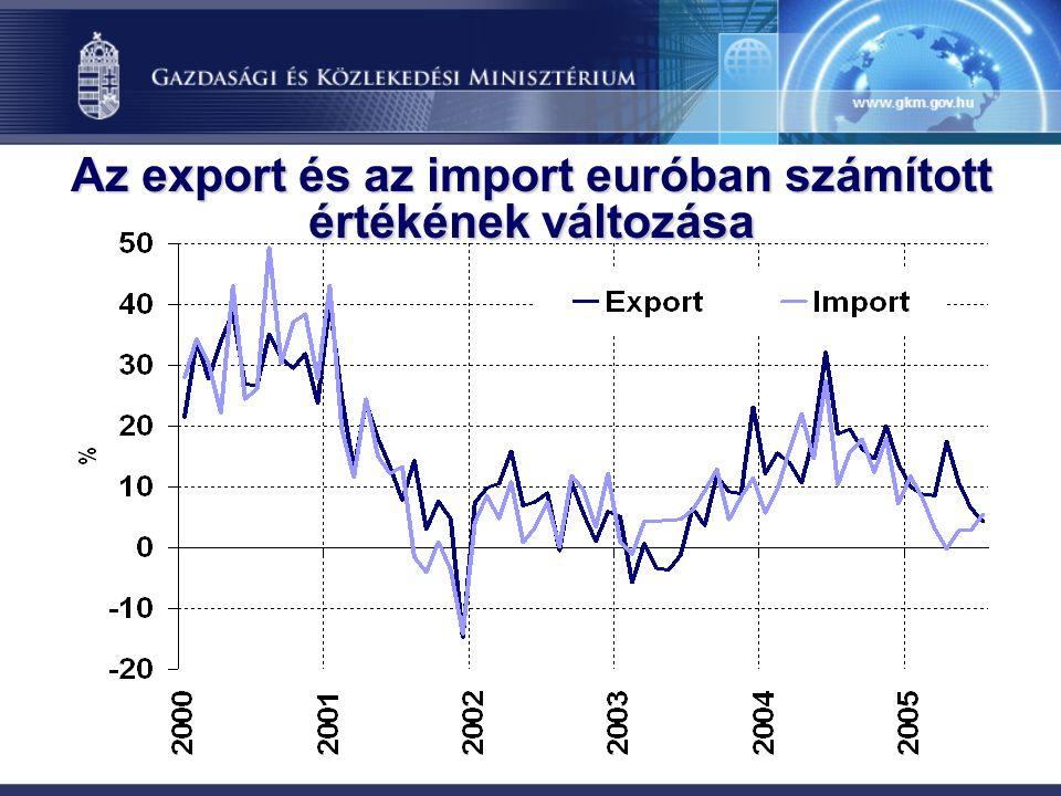 Az export és az import euróban számított értékének változása