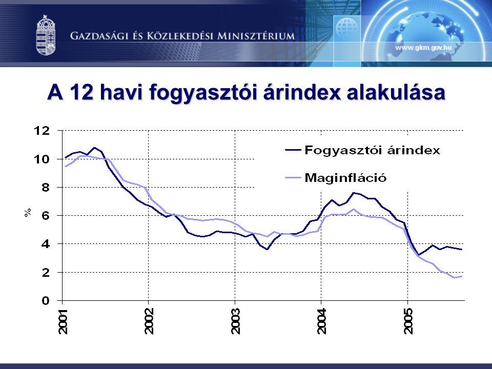 A 12 havi fogyasztói árindex alakulása