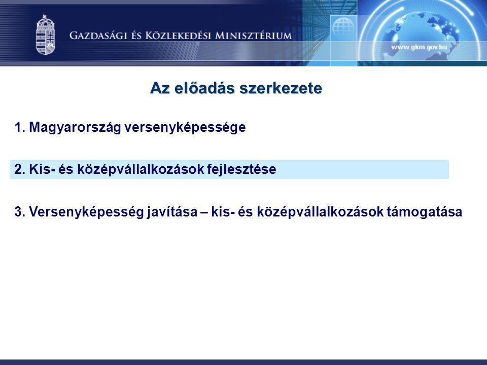 36,8% 48,9% 67,4% Export részesedés Részesedés hozzáadott értékből A kis- és középvállalkozások szerepe Magyarországon 99,9% KKV-k aránya a vállalkozások között Alkalmazottak aránya (egyéni vállalkozók is) GKM 2004.
