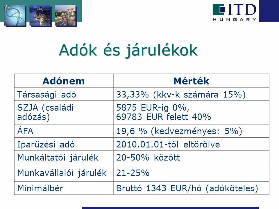 Adók és járulékok AdónemMérték Társasági adó33,33% (kkv-k számára 15%) SZJA (családi adózás) 5875 EUR-ig 0%, 69783 EUR felett 40% ÁFA19,6 % (kedvezményes: 5%) Iparűzési adó2010.01.01-től eltörölve Munkáltatói járulék20-50% között Munkavállalói járulék21-25% MinimálbérBruttó 1343 EUR/hó (adóköteles)