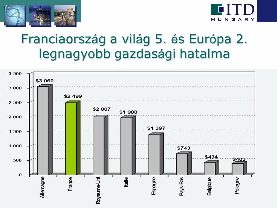 Makrogazdas á gi mutat ó k  A gazdas á gi v á ls á g Franciaorsz á got sem k í m é lte  Munkan é lk ü lis é g: 10% felett  Mentőcsomag: 360 Mrd EUR a bankok r é sz é re, 26 Mrd EUR a gazdas á g ö szt ö nz é s é re  K ö vetkezm é ny: á llamad ó ss á g 2009-ben a GDP 77, 2010-ben 83%-a lesz MegnevezésMutató20052006200720082009* Gazdasági növekedés %1,92,2 0,7- 1,5 Egy főre jutó GDP Ezer EUR/fő 24,428,627,627,9n/a Infláció %1,81,61,52,80,4 Munkanélküliségi ráta %9,59,28,27,810 Ktgvetés egyenlege GDP %- ában -2,9- 2,4- 2,7- 3,4-7,9