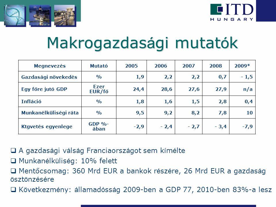 A magyar-francia áruforgalom alakulása (millió EUR) 0 500 1000 1500 2000 2500 3000 3500 4000 Export 320134493212 Import 295532042517 Egyenleg 246245695 200720082009 +6% +4% +19 +3% -11% -21,5% A kétoldalú áruforgalom alakulása
