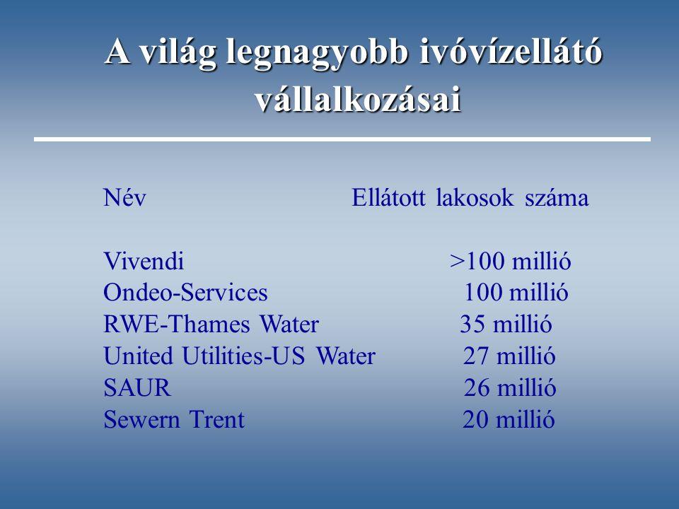 Név Ellátott lakosok száma Vivendi >100 millió Ondeo-Services 100 millió RWE-Thames Water 35 millió United Utilities-US Water 27 millió SAUR 26 millió Sewern Trent 20 millió A világ legnagyobb ivóvízellátó vállalkozásai