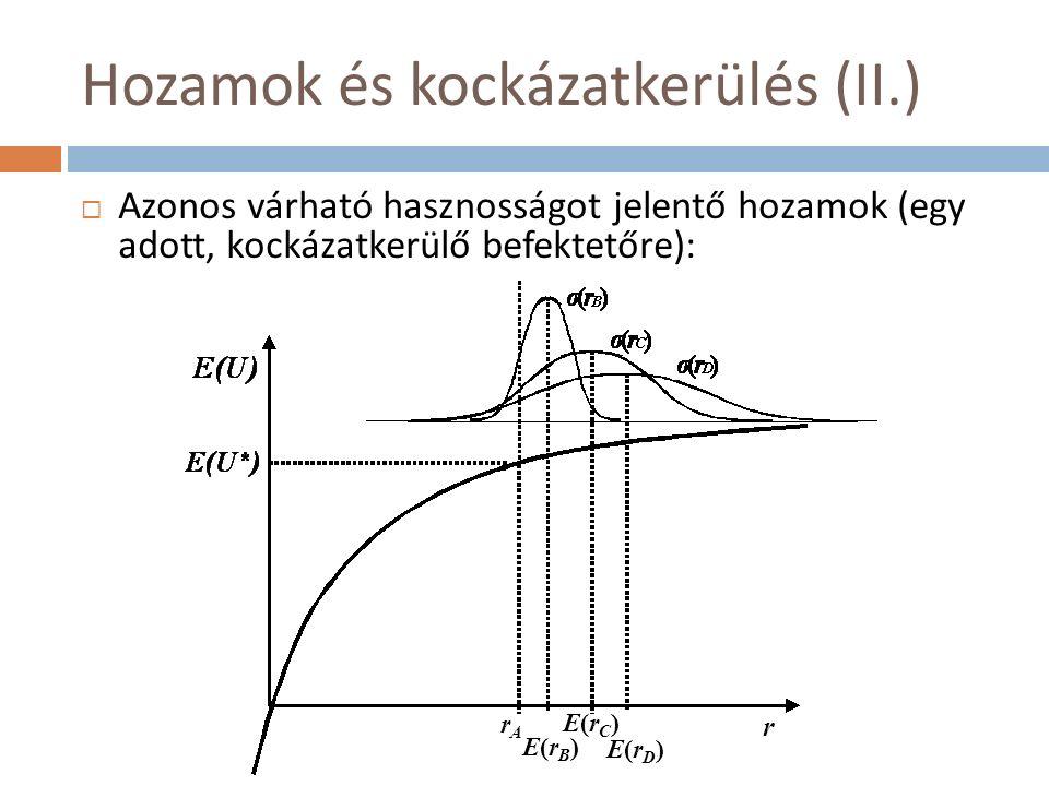 Hozamok és kockázatkerülés (II.)  Azonos várható hasznosságot jelentő hozamok (egy adott, kockázatkerülő befektetőre): r rArA E(rB)E(rB) E(rC)E(rC) E(rD)E(rD)