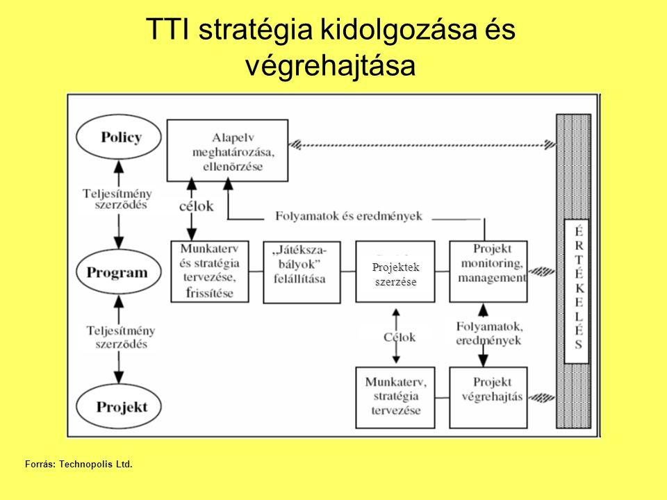 TTI stratégia kidolgozása és végrehajtása Forrás: Technopolis Ltd. Projektek szerzése