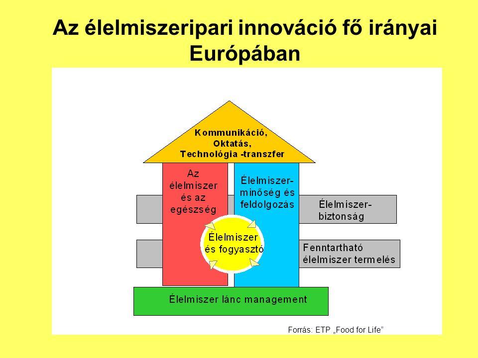 """Forrás: ETP """"Food for Life Az élelmiszeripari innováció fő irányai Európában"""