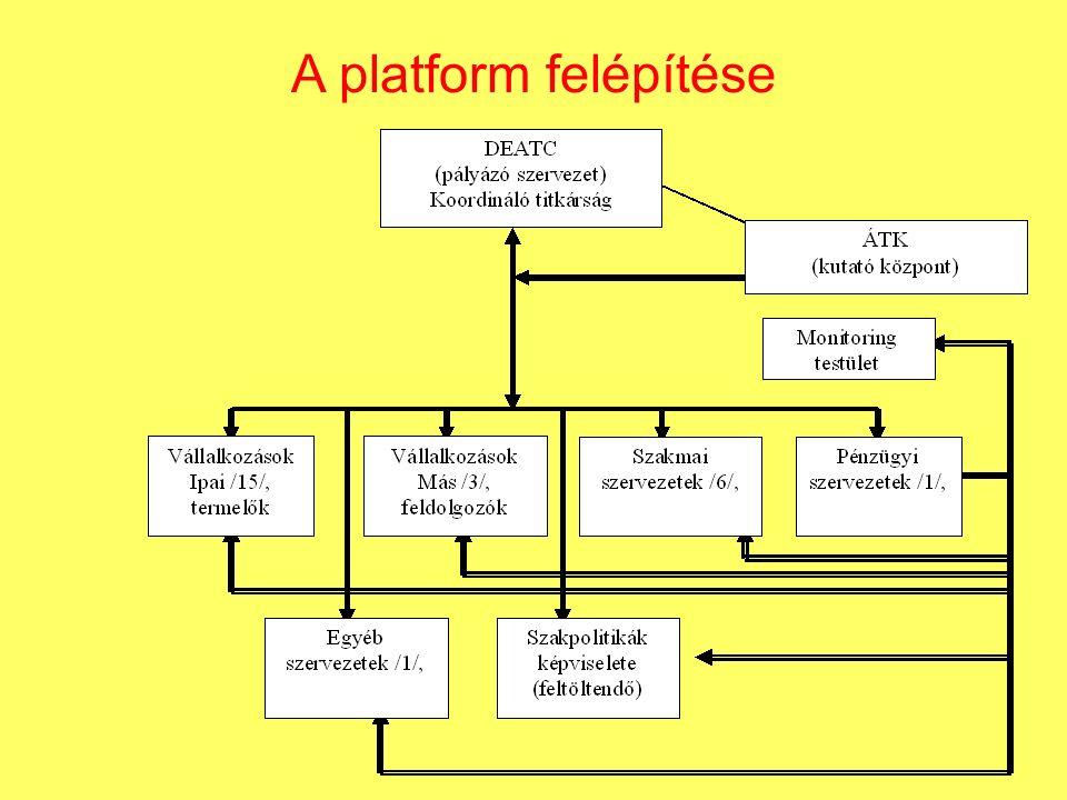 A platform felépítése