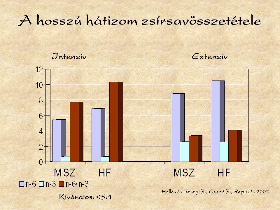 A hosszú hátizom zsírsavösszetétele IntenzívExtenzív Holló I., Seregi J., Csapó J., Repa I., 2003 Kívánatos: <5:1
