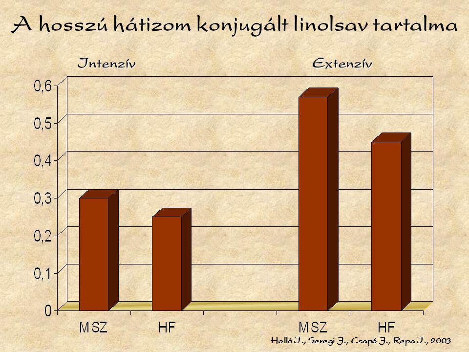 A hosszú hátizom konjugált linolsav tartalma IntenzívExtenzív Holló I., Seregi J., Csapó J., Repa I., 2003