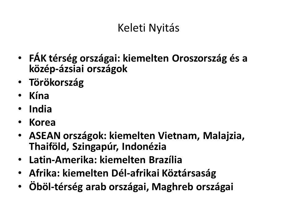 Keleti Nyitás FÁK térség országai: kiemelten Oroszország és a közép-ázsiai országok Törökország Kína India Korea ASEAN országok: kiemelten Vietnam, Ma
