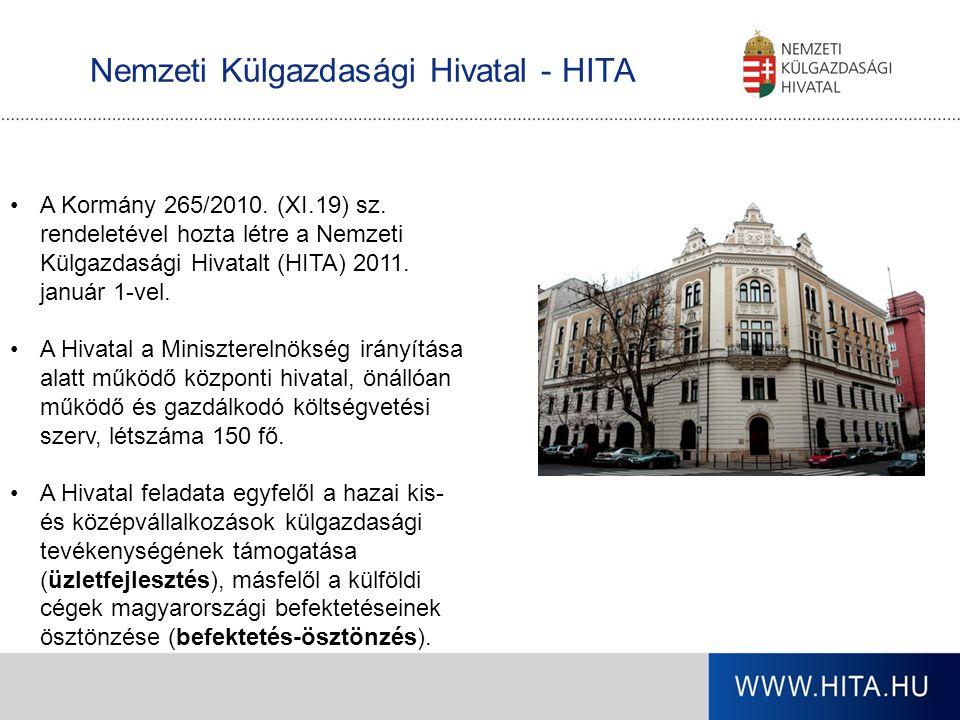 Nemzeti Külgazdasági Hivatal - HITA A Kormány 265/2010. (XI.19) sz. rendeletével hozta létre a Nemzeti Külgazdasági Hivatalt (HITA) 2011. január 1-vel