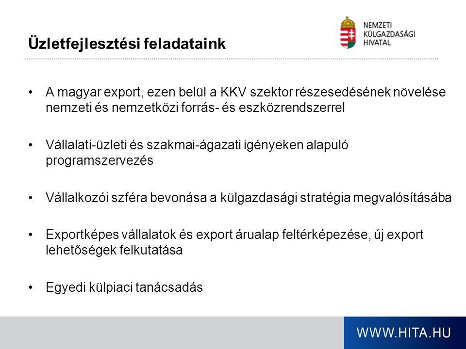 Üzletfejlesztési feladataink A magyar export, ezen belül a KKV szektor részesedésének növelése nemzeti és nemzetközi forrás- és eszközrendszerrel Váll