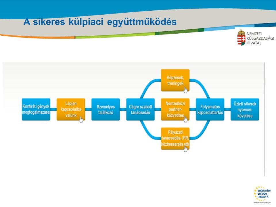 Title of the presentation | Date |‹#› A sikeres külpiaci együttműködés