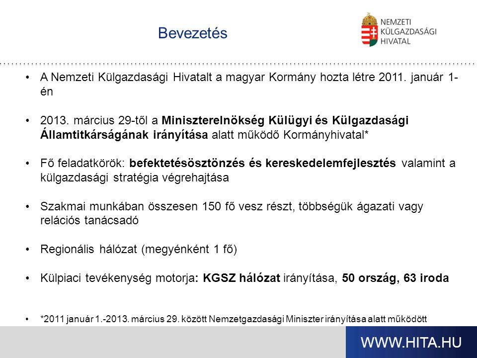 Beszállítókat támogató tevékenységünk Céljaink Hazai KKV-k kapcsolatfejlesztése a betelepült nagyvállalatokkal Magyar vállalatok versenyképességének növelése A Magyarországon letelepedett integrátorok szakmai támogatása, aktív bevonása Beszállító-fejlesztési együttműködések Finanszírozási lehetőségek kialakítása Fő iparágak:jármű,elektronika, gépipar …