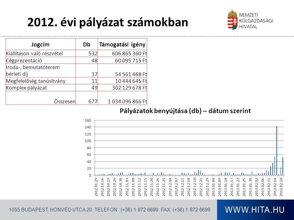 2012. évi pályázat számokban 1055 BUDAPEST, HONVÉD UTCA 20.