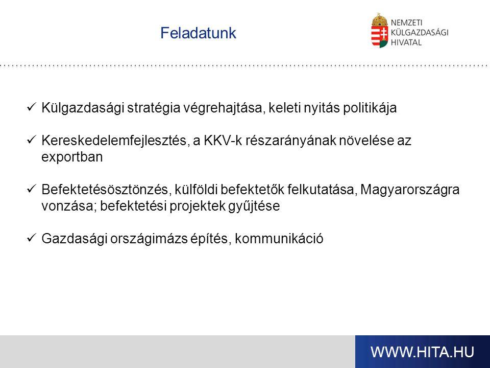 WWW.HITA.HU Feladatunk Külgazdasági stratégia végrehajtása, keleti nyitás politikája Kereskedelemfejlesztés, a KKV-k részarányának növelése az exportban Befektetésösztönzés, külföldi befektetők felkutatása, Magyarországra vonzása; befektetési projektek gyűjtése Gazdasági országimázs építés, kommunikáció
